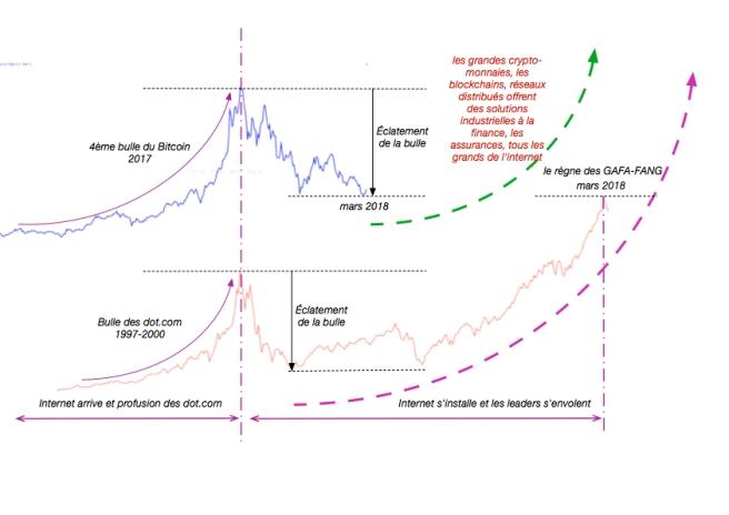 Compare nasdaq bitcoin